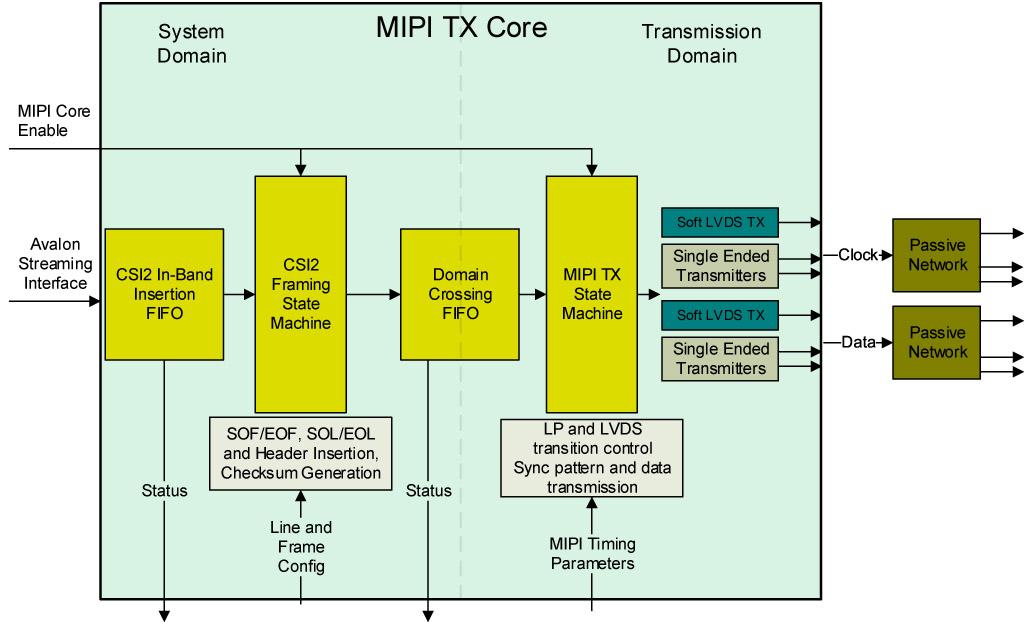 MIPI CSI2 Tx Core - Foresys
